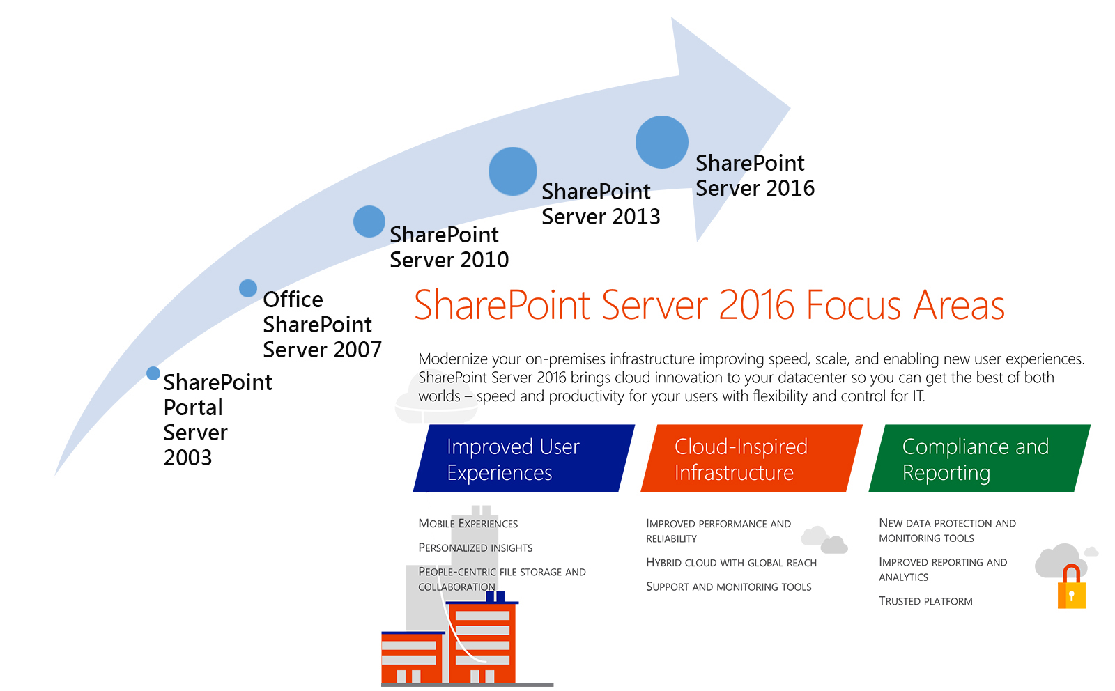 sharepoint 2016 implementation planning and designing a sharepoint Implementation Plan Timeline sharepoint 2016 implementation planning and designing a sharepoint 2016 implementation